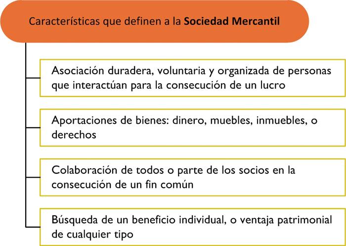 El Derecho Mercantil