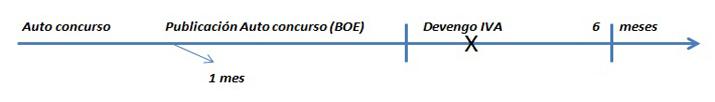 Gráfico temporal  - INEAF