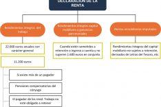 Obligados tributarios en el Impuesto sobre la Renta - INEAF