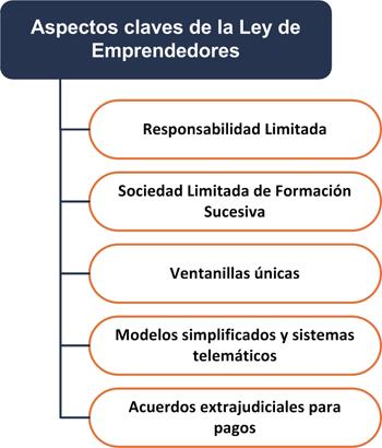 Resumimos la Ley de Emprendedores - INEAF