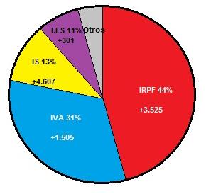 Los efectos de las reformas fiscales en la recaudación tributaria - INEAF