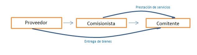 comisión  - INEAF