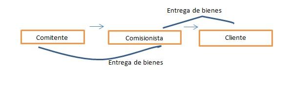comsión 2 - INEAF