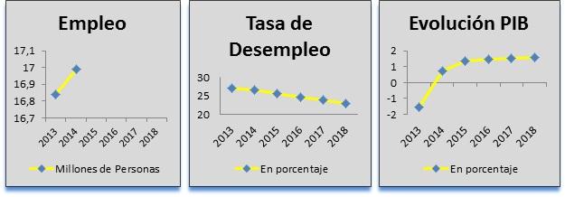 Grafica Fondo Monetario Internacional - INEAF